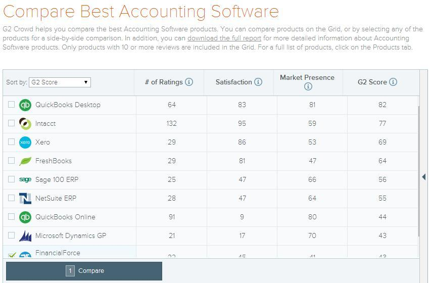 Compare Best Accounting Software | My Go To Person - photo#10